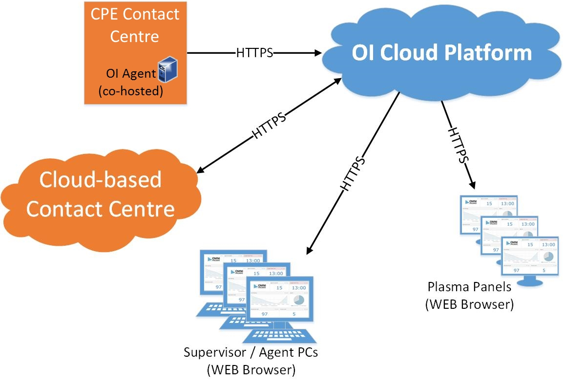OI Cloud Platform